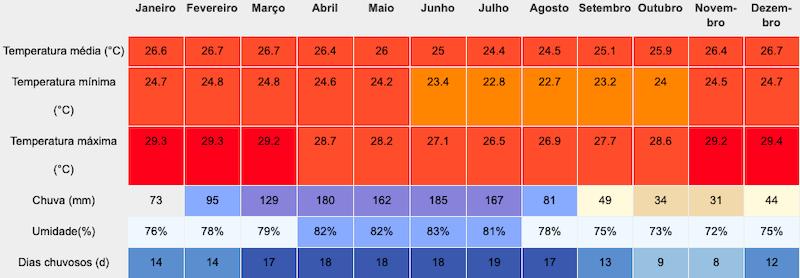 Tabela climática de Pipa